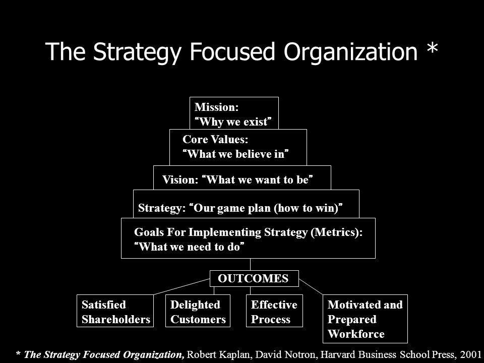 The Strategy Focused Organization *