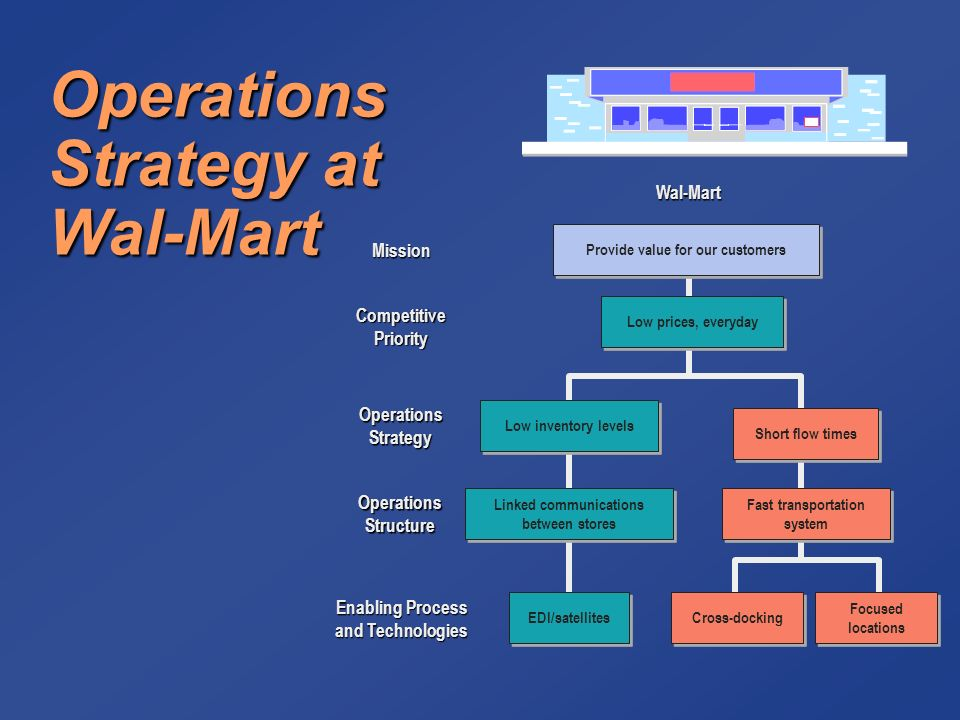 """advantages of walmart s low prices everyday strategy The high price of low cost generated by walmart's """"low price"""" strategy and more importantly the perception of walmart's price advantage."""