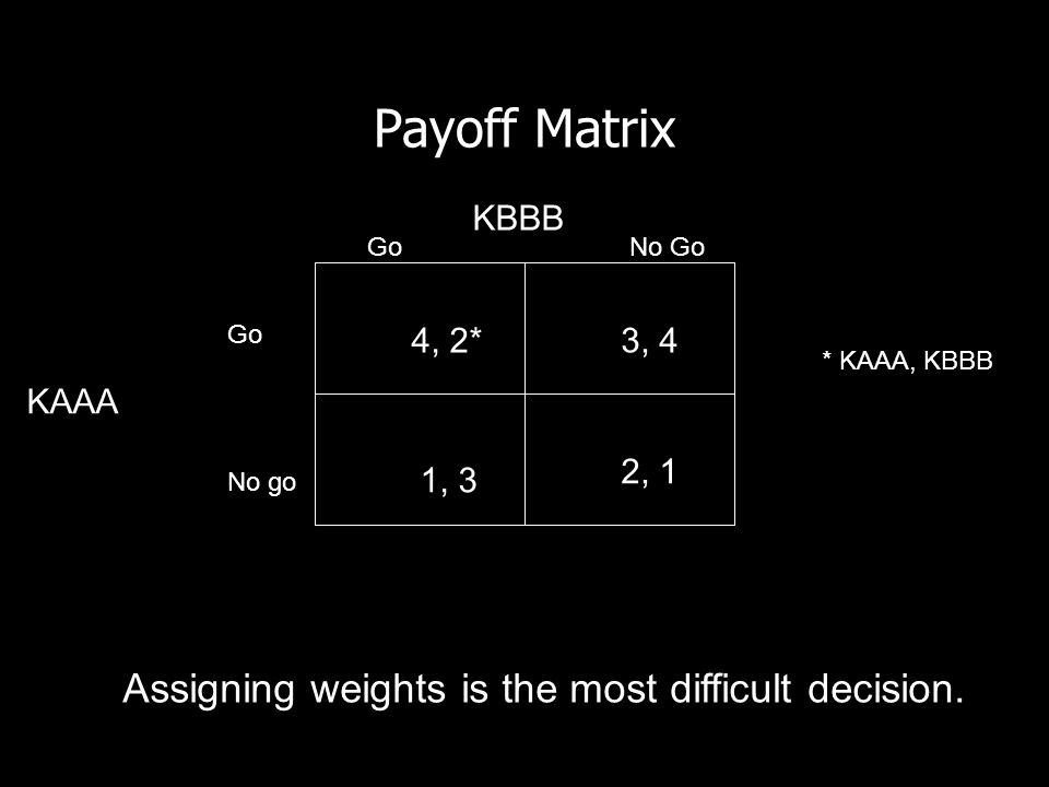 Payoff Matrix Assigning weights is the most difficult decision. KBBB