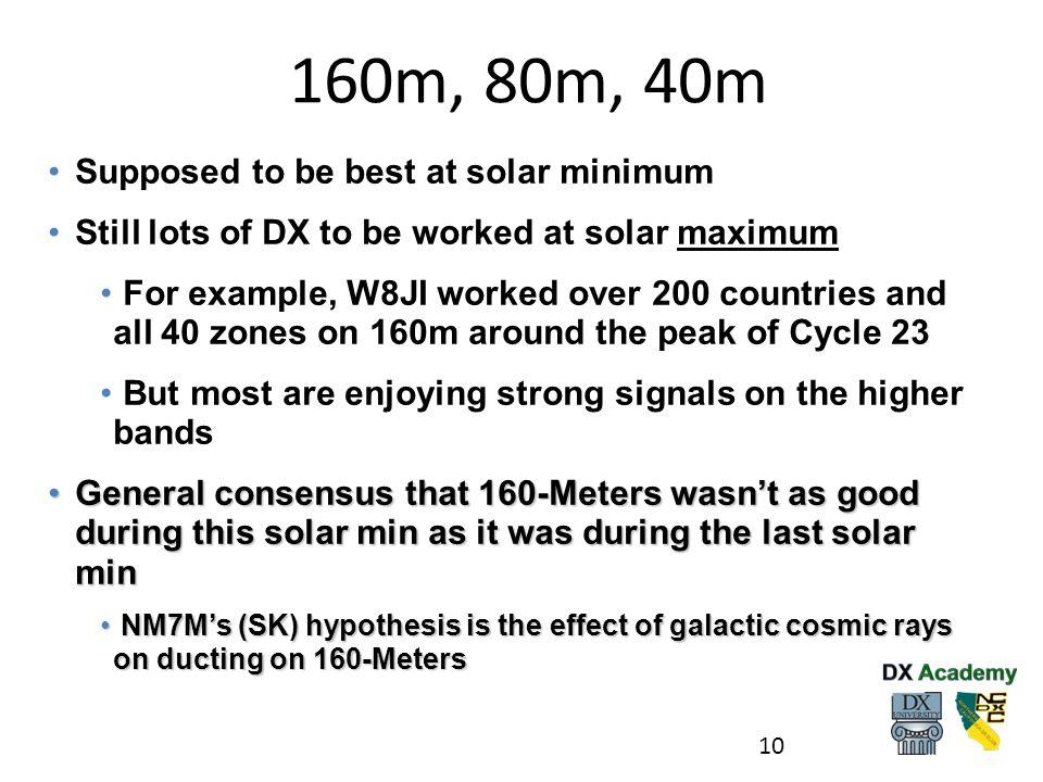 160m, 80m, 40m Supposed to be best at solar minimum