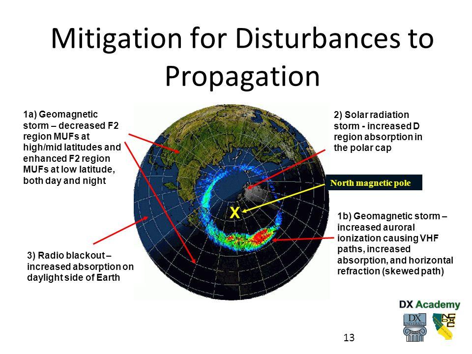 Mitigation for Disturbances to Propagation