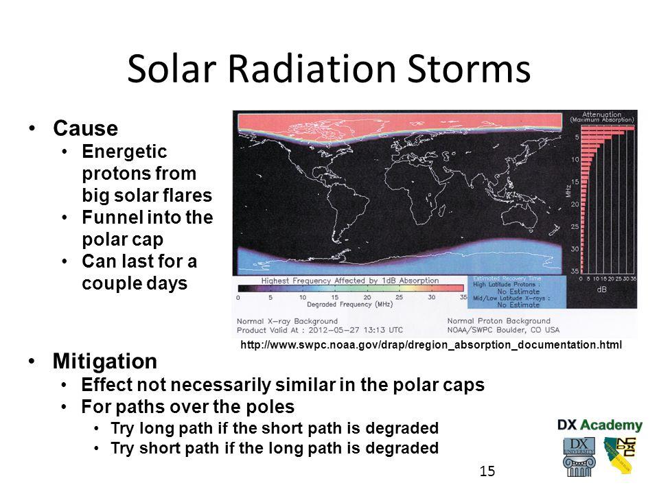 Solar Radiation Storms