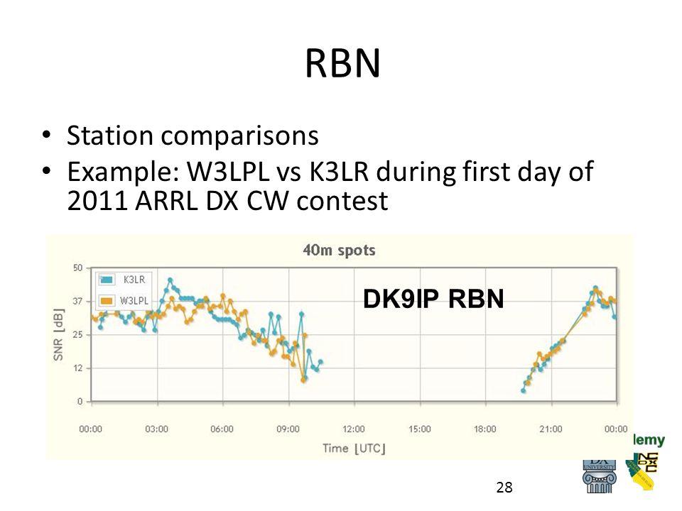 RBN Station comparisons