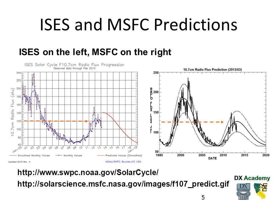 ISES and MSFC Predictions