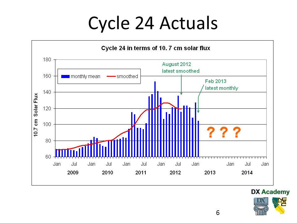 Cycle 24 Actuals