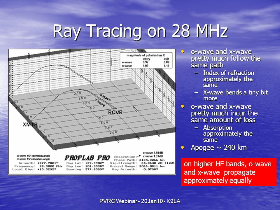 Ray Tracing on 28 MHz o-wave and x-wave pretty much follow the same path. Index of refraction approximately the same.