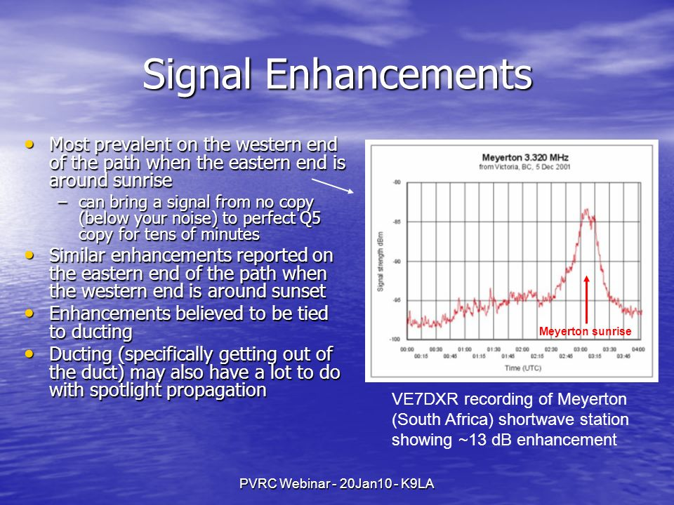 Signal Enhancements Most prevalent on the western end of the path when the eastern end is around sunrise.