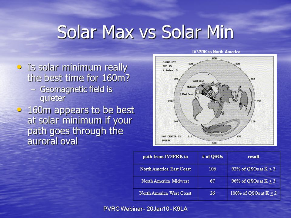 Solar Max vs Solar Min Is solar minimum really the best time for 160m