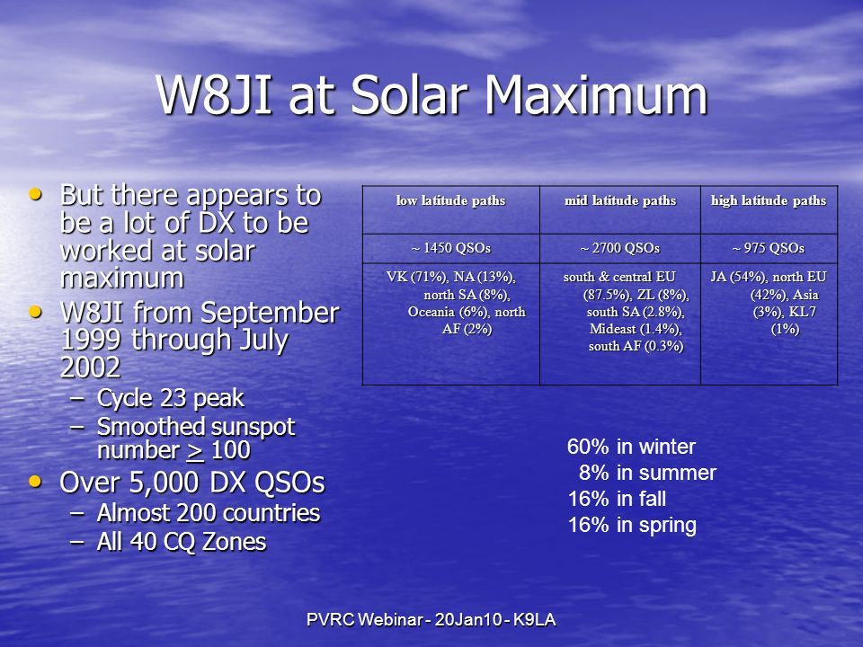 W8JI at Solar Maximum But there appears to be a lot of DX to be worked at solar maximum. W8JI from September 1999 through July 2002.