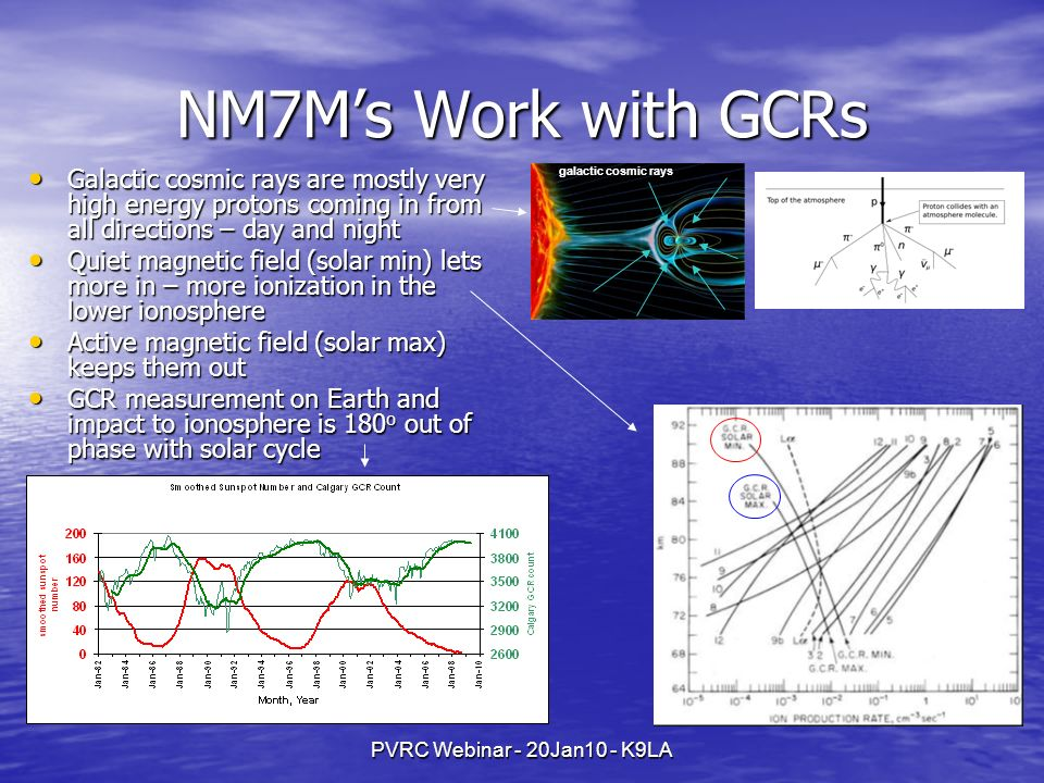 NM7M's Work with GCRs Galactic cosmic rays are mostly very high energy protons coming in from all directions – day and night.
