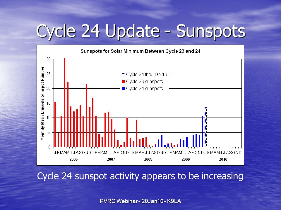 Cycle 24 Update - Sunspots