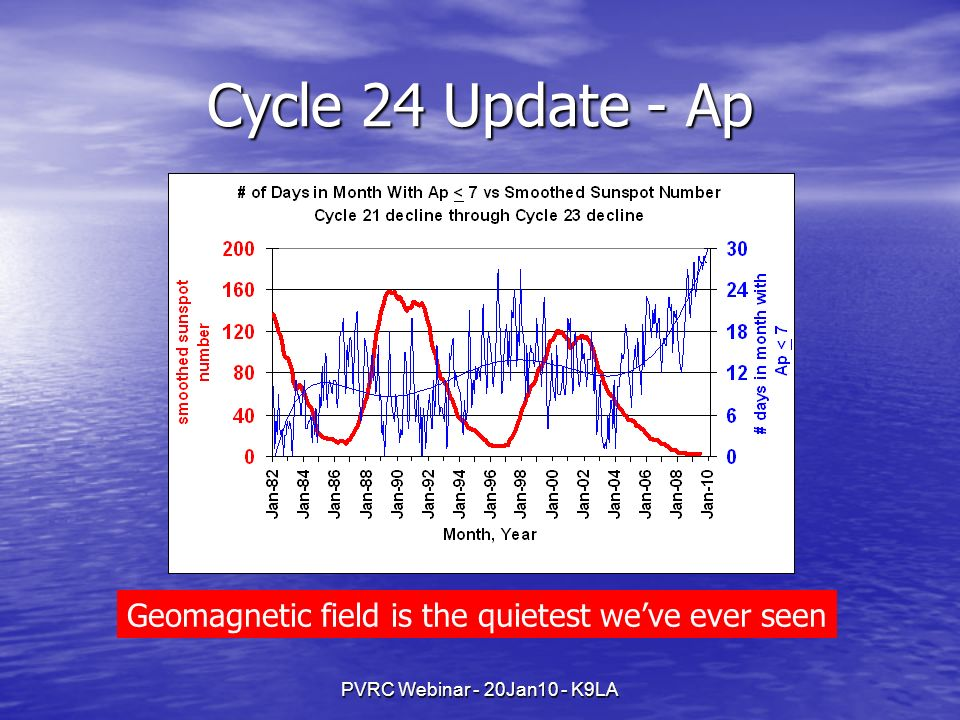 Cycle 24 Update - Ap Geomagnetic field is the quietest we've ever seen