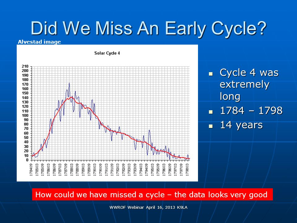 Did We Miss An Early Cycle