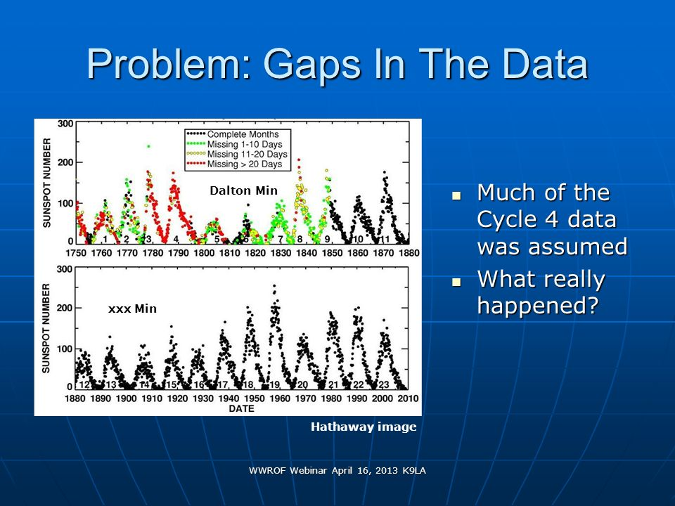 Problem: Gaps In The Data