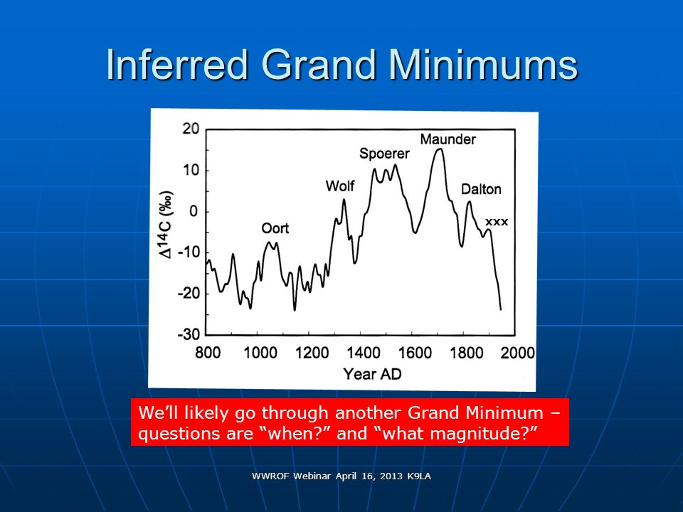 Inferred Grand Minimums