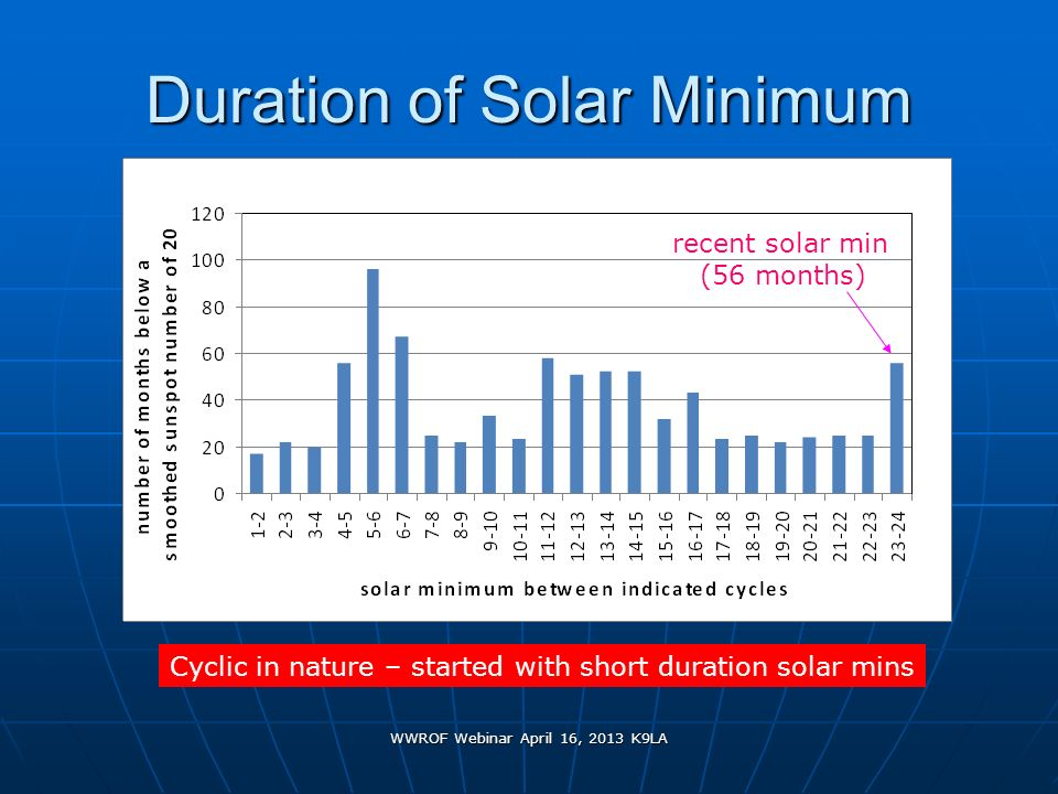 Duration of Solar Minimum