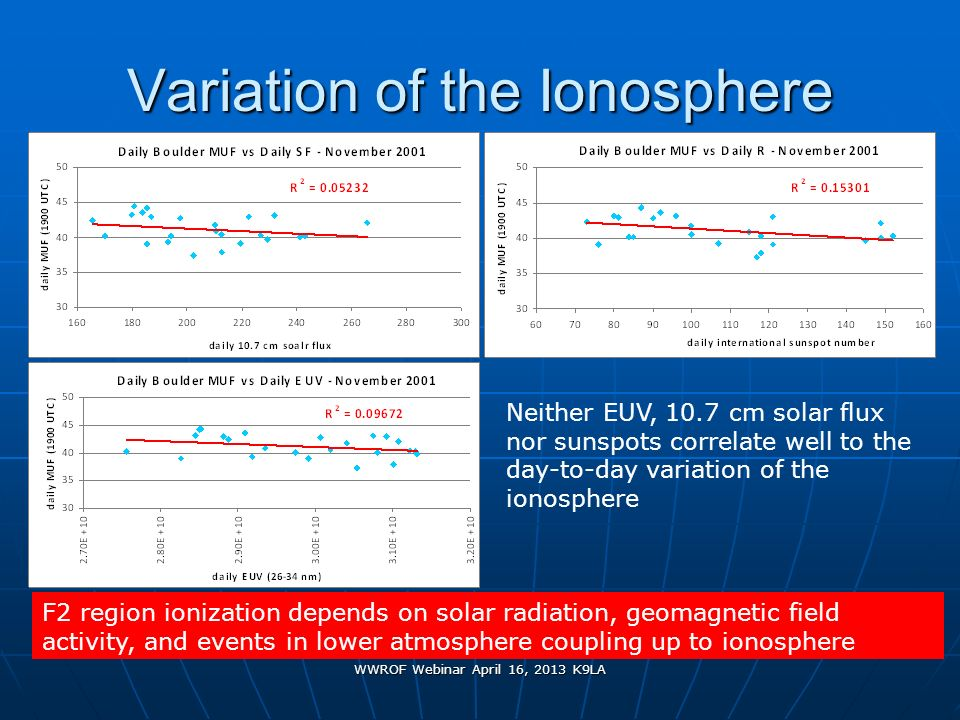 Variation of the Ionosphere