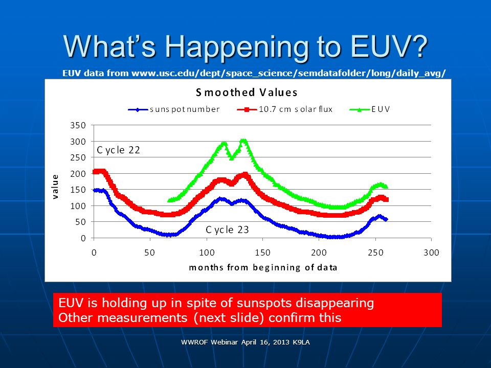 What's Happening to EUV