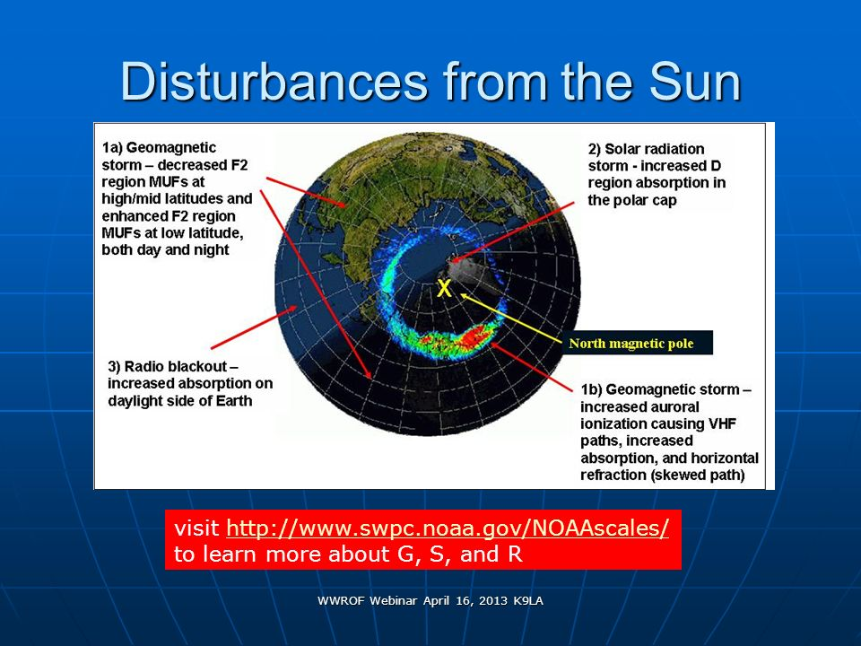 Disturbances from the Sun
