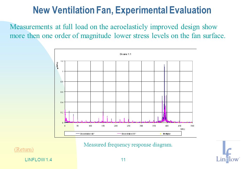 New Ventilation Fan, Experimental Evaluation