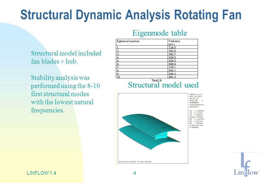 Structural Dynamic Analysis Rotating Fan