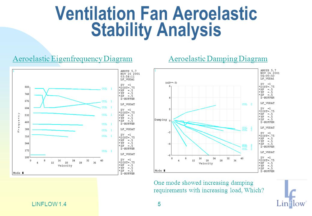 Ventilation Fan Aeroelastic Stability Analysis