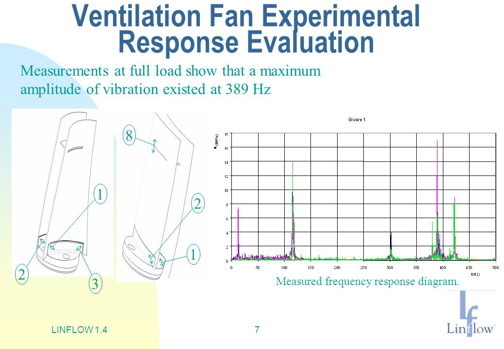 Ventilation Fan Experimental Response Evaluation