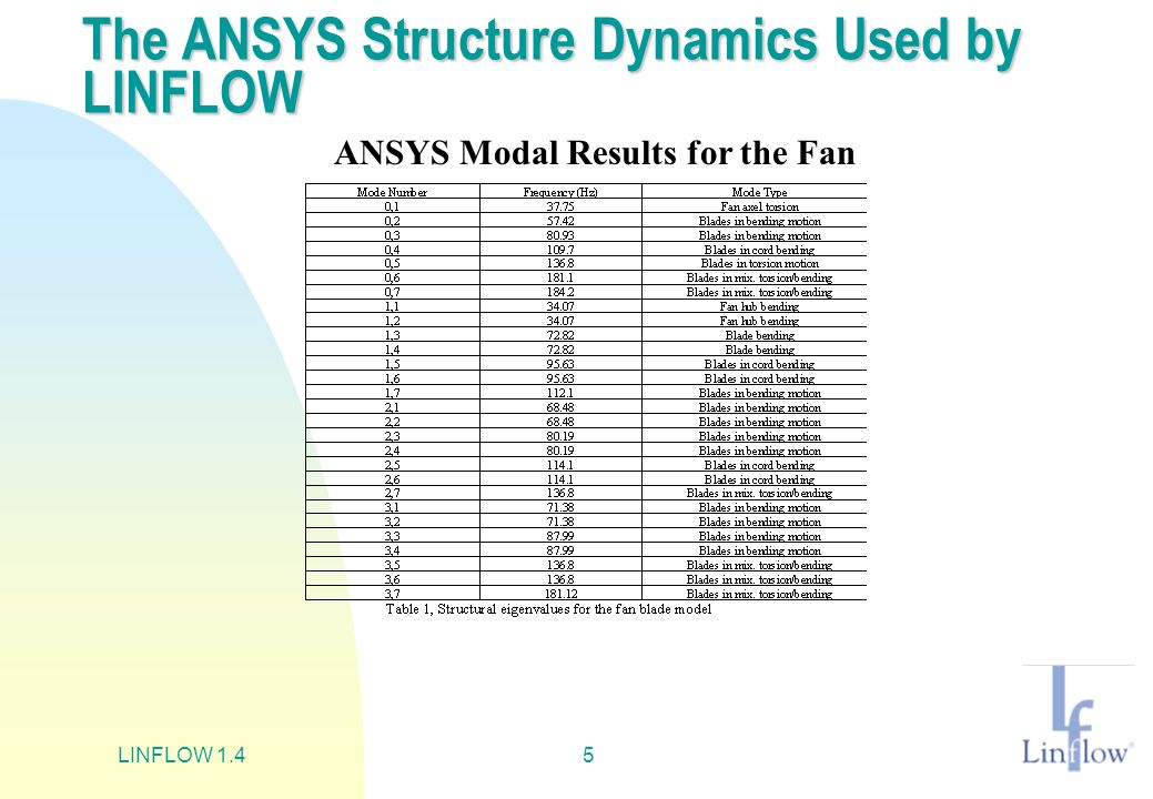 The ANSYS Structure Dynamics Used by LINFLOW