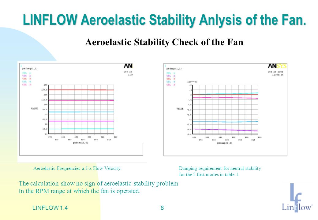 LINFLOW Aeroelastic Stability Anlysis of the Fan.