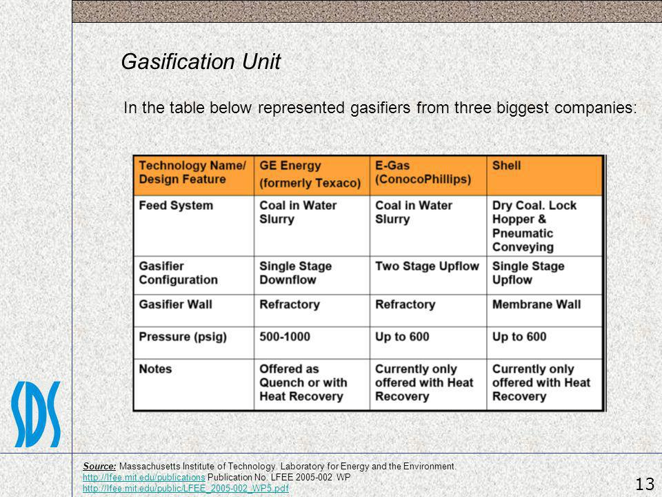 In the table below represented gasifiers from three biggest companies: