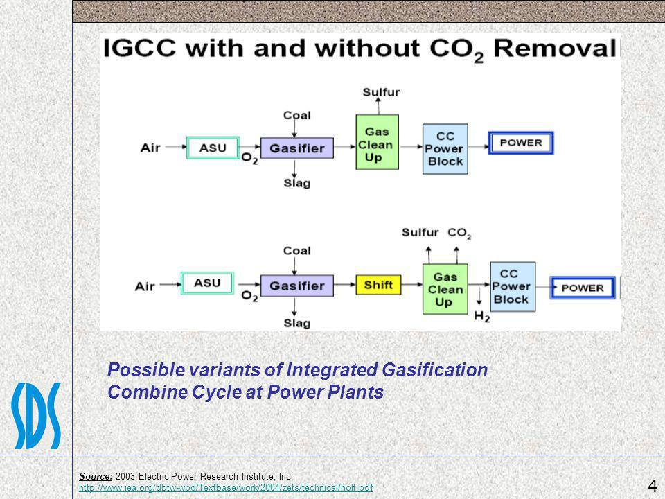 Possible variants of Integrated Gasification