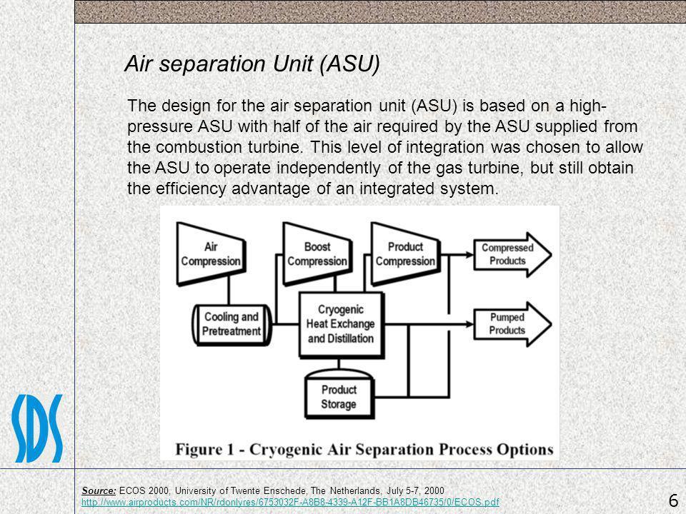 Air separation Unit (ASU)