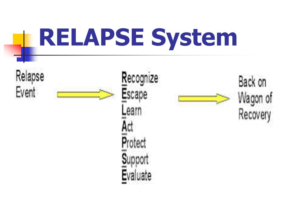 RELAPSE System