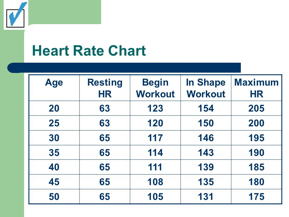 Heart Rate Chart Age Resting HR Begin Workout In Shape Workout