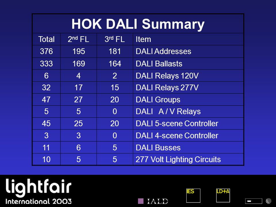 HOK DALI Summary Total 2nd FL 3rd FL Item 376 195 181 DALI Addresses