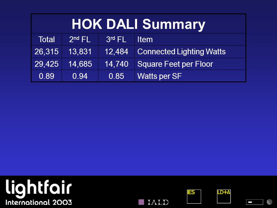 HOK DALI Summary Total 2nd FL 3rd FL Item 26,315 13,831 12,484
