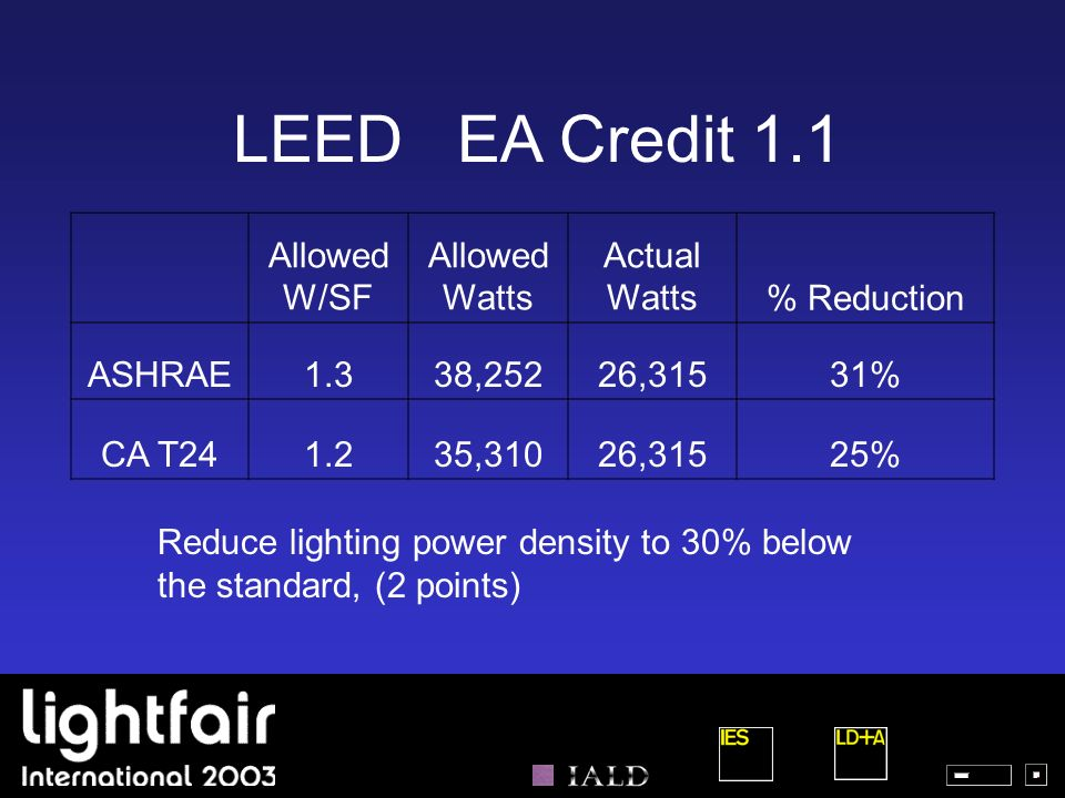 LEED EA Credit 1.1 Allowed W/SF Allowed Watts Actual Watts % Reduction