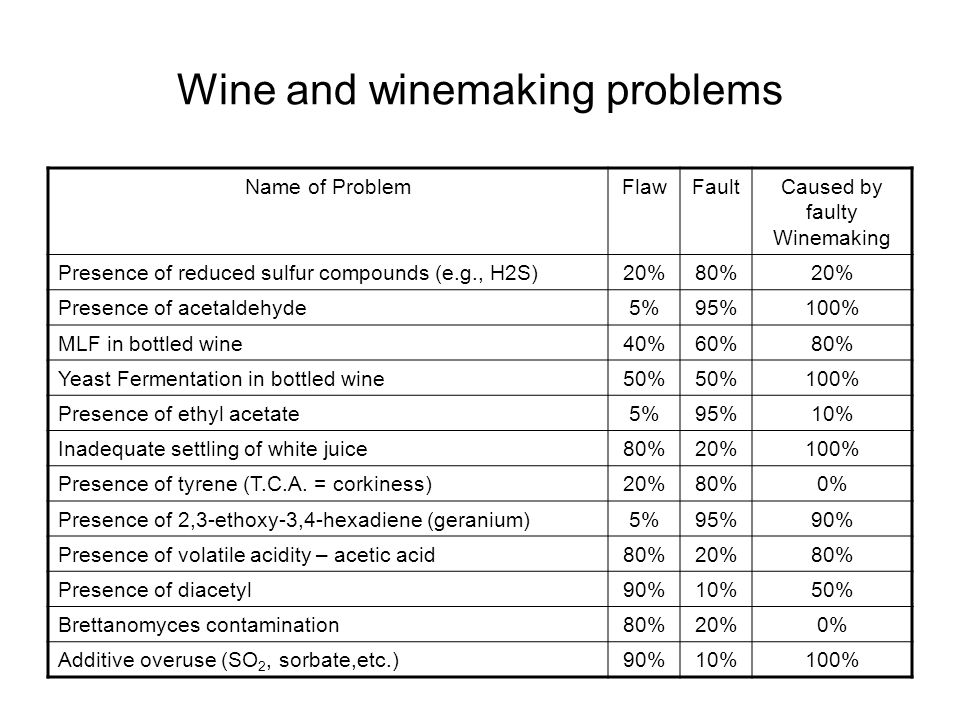 Wine and winemaking problems