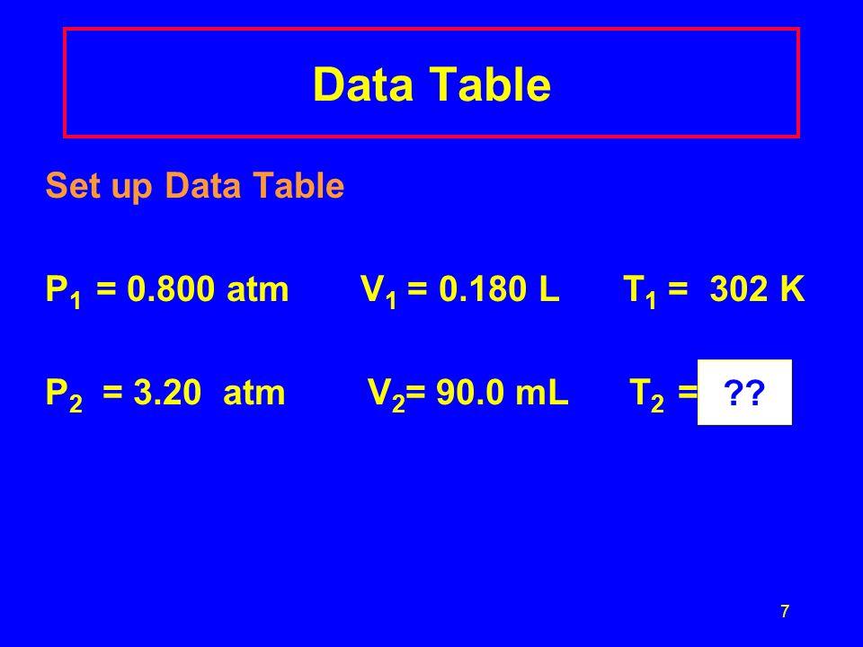 Data Table Set up Data Table P1 = 0.800 atm V1 = 0.180 L T1 = 302 K