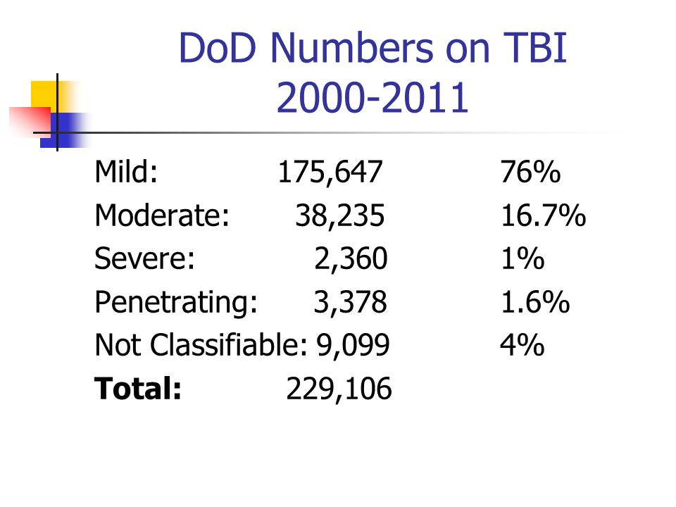 DoD Numbers on TBI 2000-2011