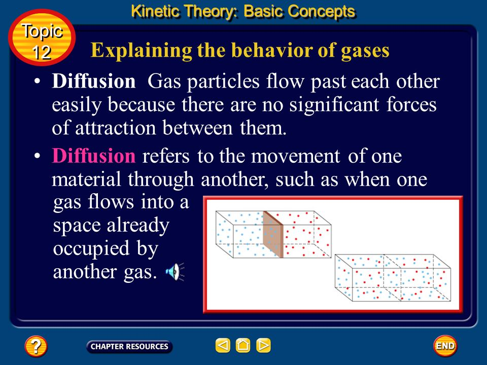 Explaining the behavior of gases