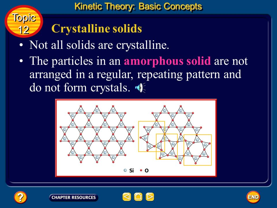 Not all solids are crystalline.