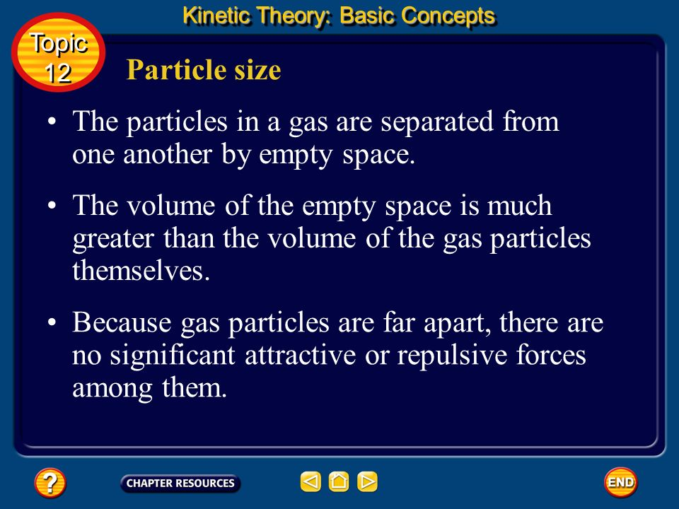 The particles in a gas are separated from one another by empty space.