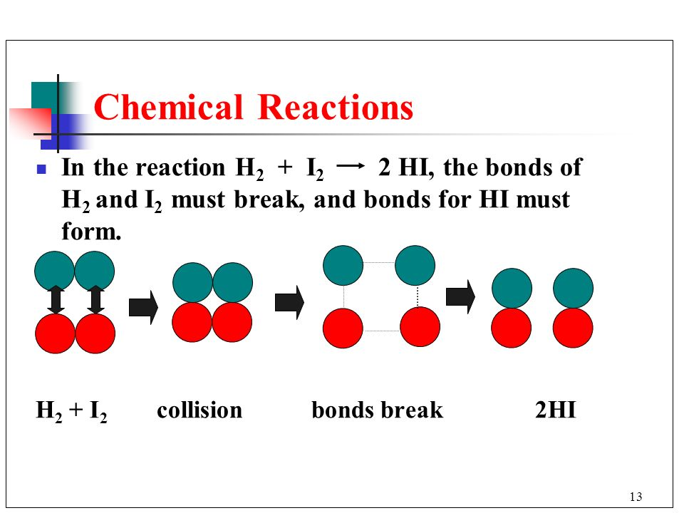 Chemical Reactions In the reaction H2 + I2 2 HI, the bonds of H2 and I2 must break, and bonds for HI must form.