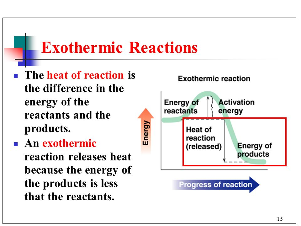 Exothermic Reactions The heat of reaction is the difference in the energy of the reactants and the products.