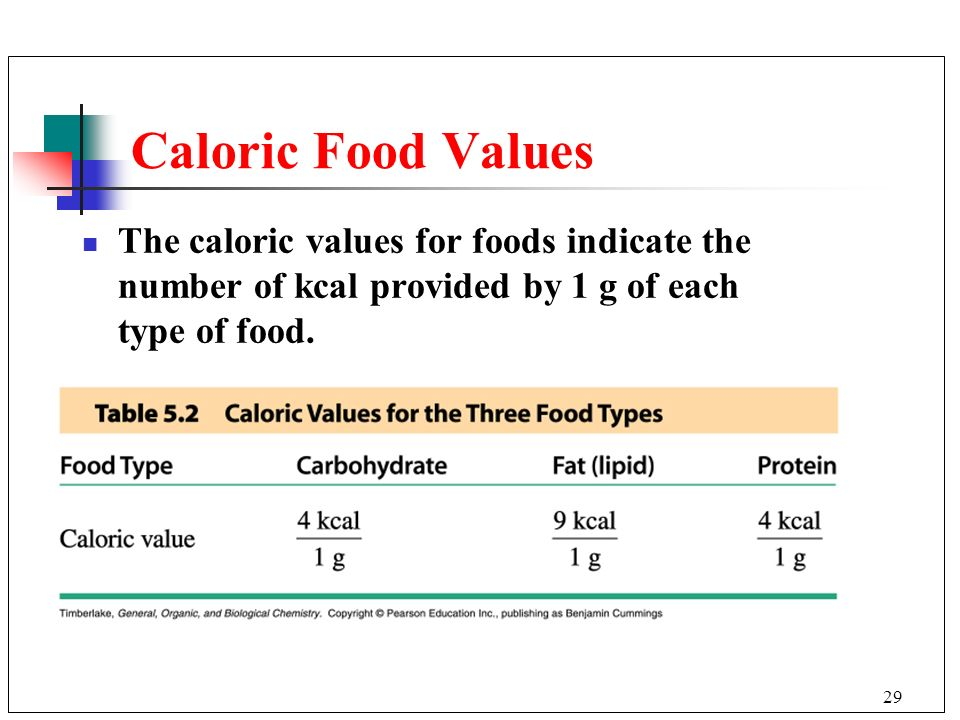 Caloric Food Values The caloric values for foods indicate the number of kcal provided by 1 g of each type of food.