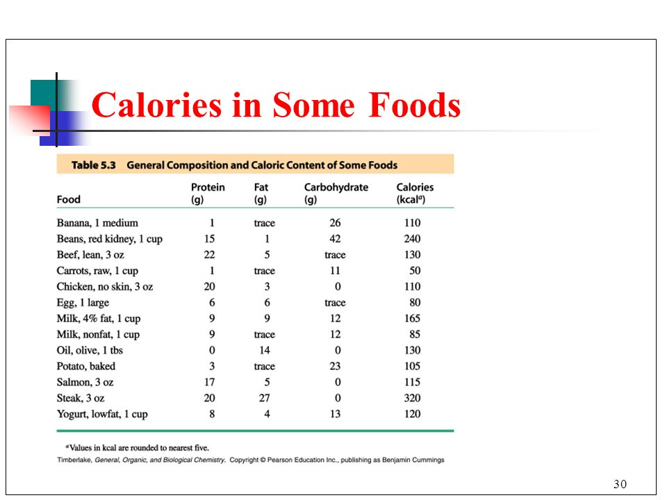 Calories in Some Foods