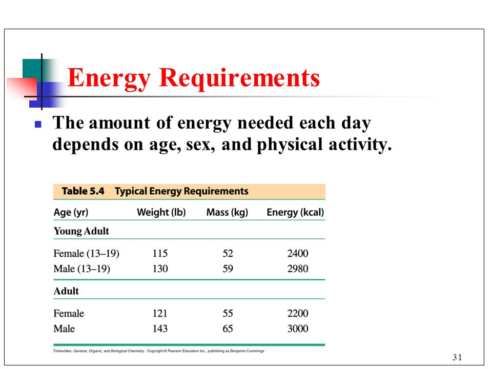 Energy Requirements The amount of energy needed each day depends on age, sex, and physical activity.