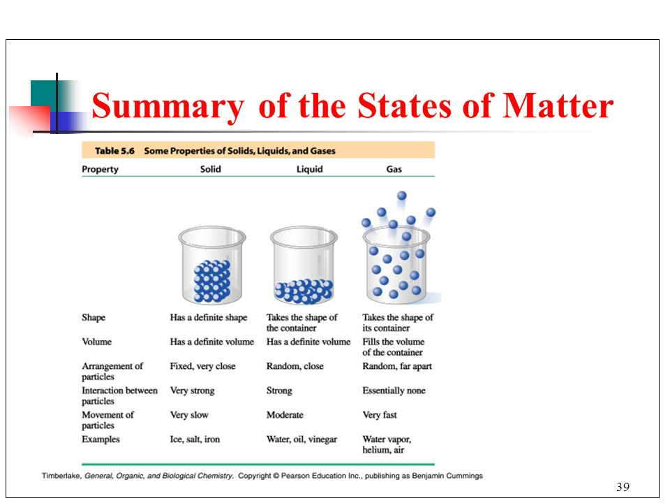 Summary of the States of Matter