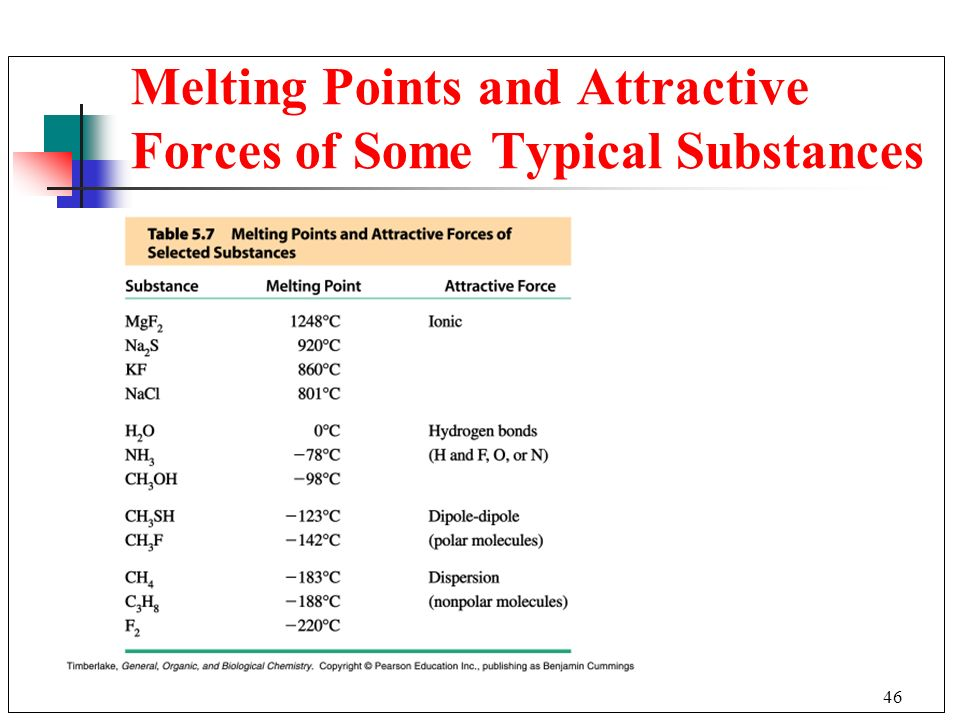 Melting Points and Attractive Forces of Some Typical Substances